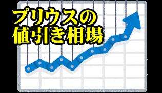 最新の新型プリウス値引き総額の平均・相場